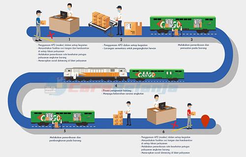 Cara Mengirim Barang Lewat Rail Express